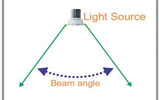Beam-Angle-Fact
