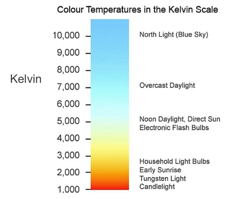 Colour-Temp-2-Fact