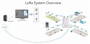LoRa System Overview_2