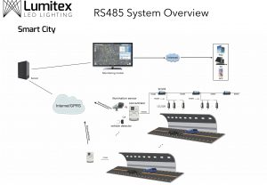 Lumitex RS485 Solution_Web